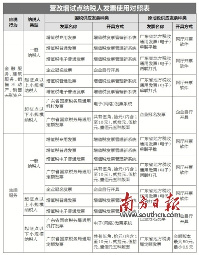 营业税改征增值税表_广东省国家税务局关于广东省营业税改征增值税有关发票和税控开票系统
