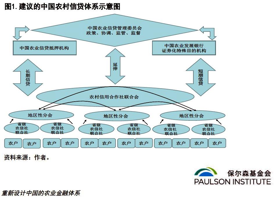 钱为何流不到农村?智库建议重设中国农业金融体系图片