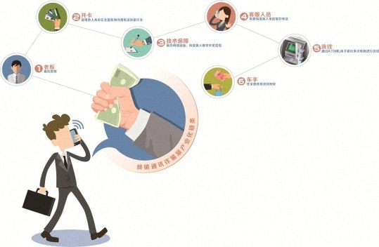 揭秘四川省目前查获的链条最完整、层级最明晰的一起通讯诈骗案