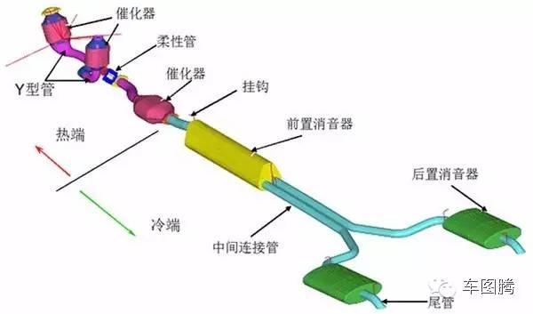 汽车排气管为什么会长在屁股上?