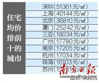 珠海/原标题:珠海住宅均价突破1.6万元/㎡