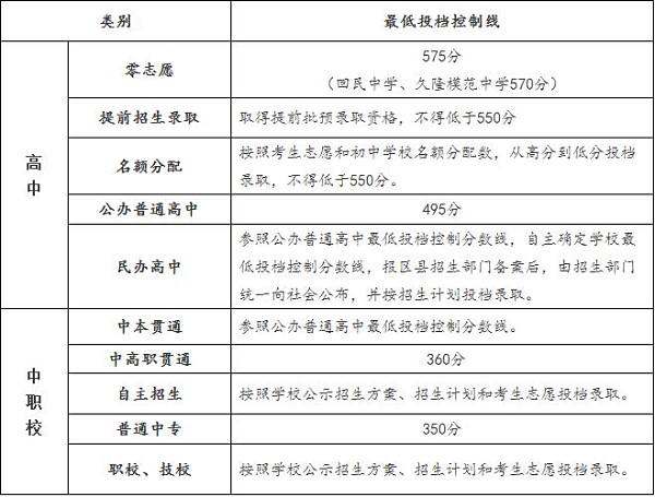 2016年上海适合分数线中考v蛋白蛋白最低投档高中乳清公布吃高中生吗图片