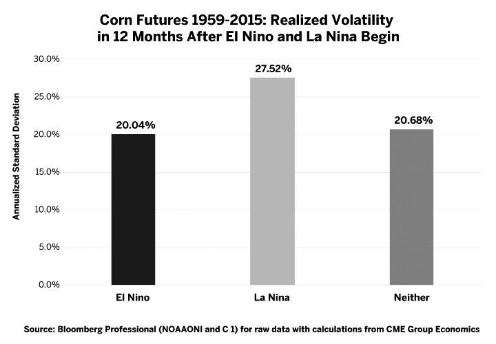 拉尼娜现象搅动下半年农产品期货市场