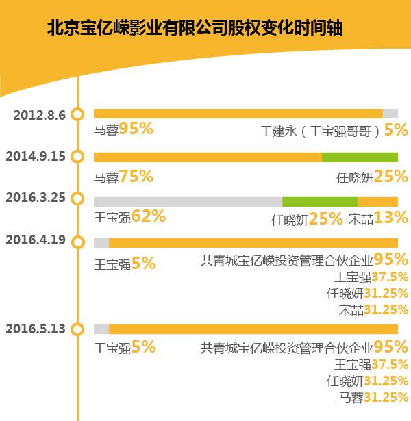 王宝强4个月前的婚变反击战:马蓉丧失宝亿嵘影业控制权