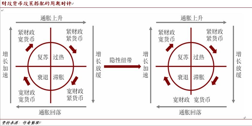 程实:中国当下货币政策难以收紧|货币政策|财政