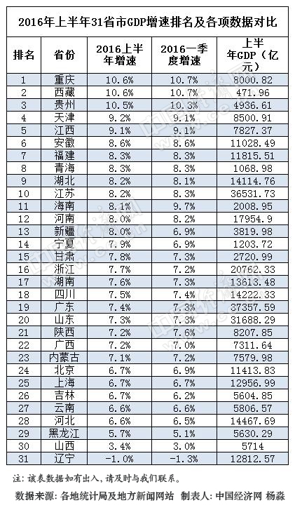 2007年山西省gdp_前三季度GDP增速排名山西倒数第二