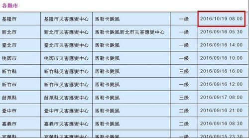 太乌龙!基隆市的台风比台湾各县市晚1个月(图)