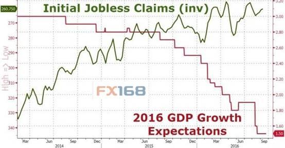到底谁在说谎?初请数据VS美国经济数据