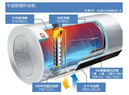 樱花特有JR集热网速热技术,具有实现加热快速化、水量精准化和动态增容的特点,常态温度(25以上)可实现预热1分钟即洗;即使寒冷冬天(10以上),也只需预热20分钟,少量用水只需等待1分钟。(专利技术:电热水器加热装置 专利号:ZL201120208187.6)通过程序实现动态加热,持续放水增容倍数高;3000W竖置加热管,集热网定向收集,快速导出热水,无需等待;为避免整桶加热,樱花AQS精确量化控制技术,根据需求精确量化,用多少加热多少,省电更节能。   2、语音提示 供热时间一听即知   语