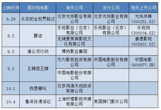 国庆档14部电影争抢票,dnf60ss臂铠房 将影响这些上市公司股价和业绩