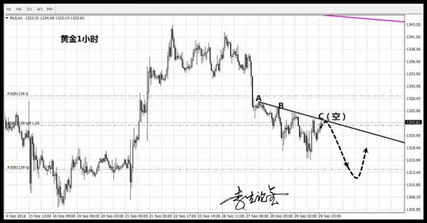 李生论金:黄金见1324直接空,原油回落47.5多