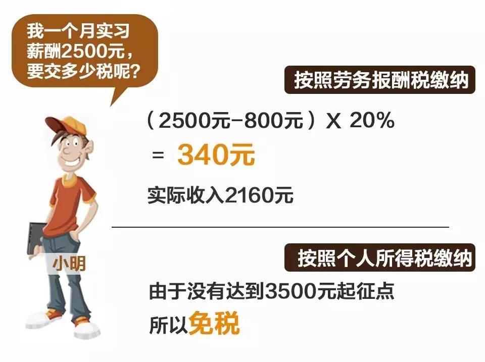 关注 | 廉价实习生税负高达20% 800元起征?国