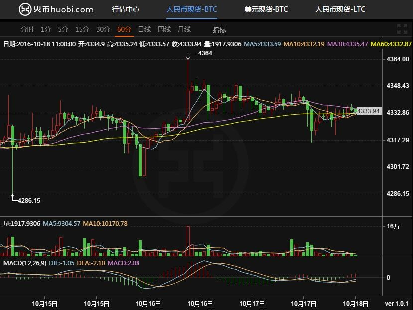 火币网比特币:比特币高位震荡,反弹仍在继续 高