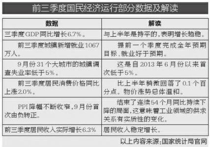 三季度业绩预喜成主流_2019年前三季度gdp
