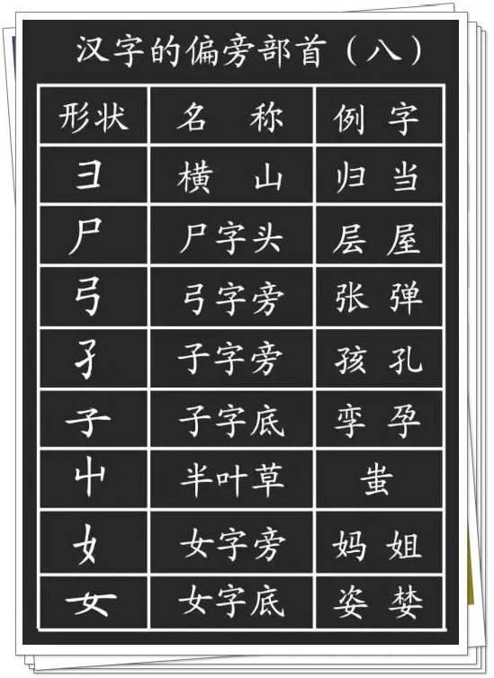 汉字的基本笔画 偏旁部首详解,孩子学习一定有用