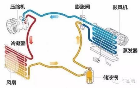 汽车空调冷却系统工作原理和家用空调相同>