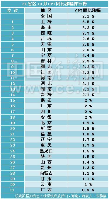 31省份10月CPI排行:21地物价涨幅未超全国水平