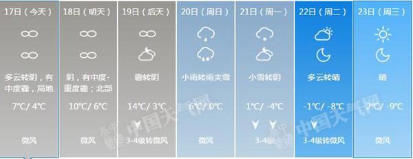 北京未来一周天气预报。