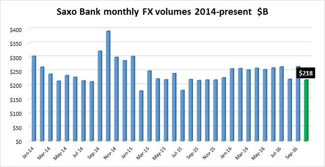 盛宝银行10月外汇交易量环比下跌18% 至201