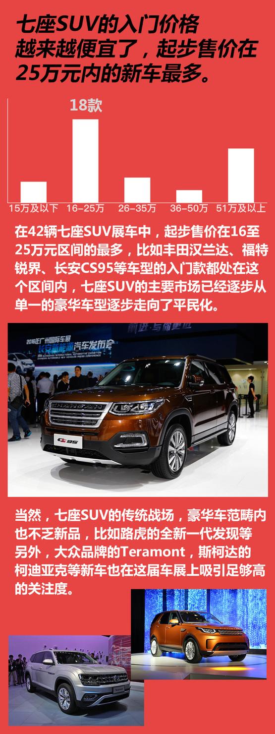 2016广州车展大数据 您期待的七座车