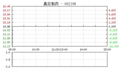 嘉应制药控股股东筹划转让公司股份 股票今日