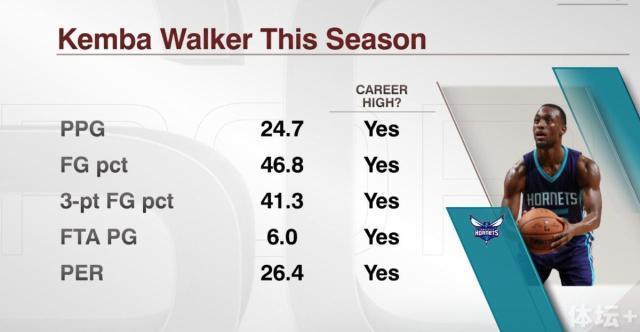 沃克本赛季多项数据创生涯新高