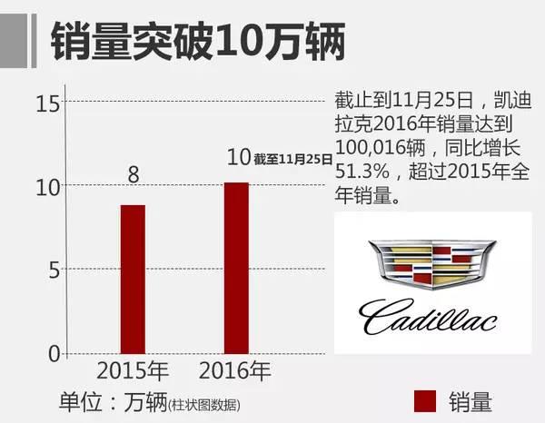 ATS-L单月卖了近3万辆 凯迪拉克10万目标达成