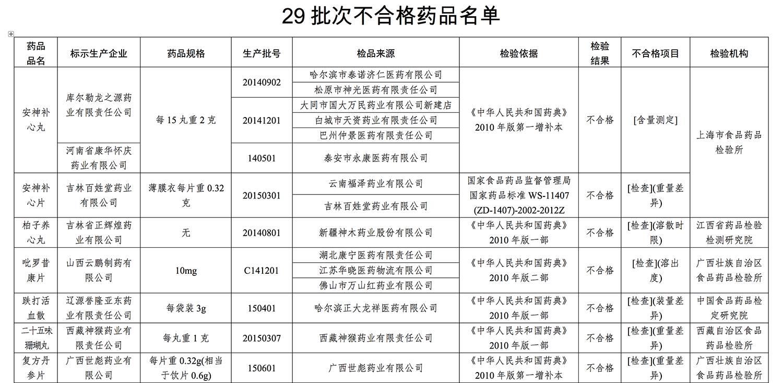 29批次药品被认定不合格 有知名药企上榜(名单)