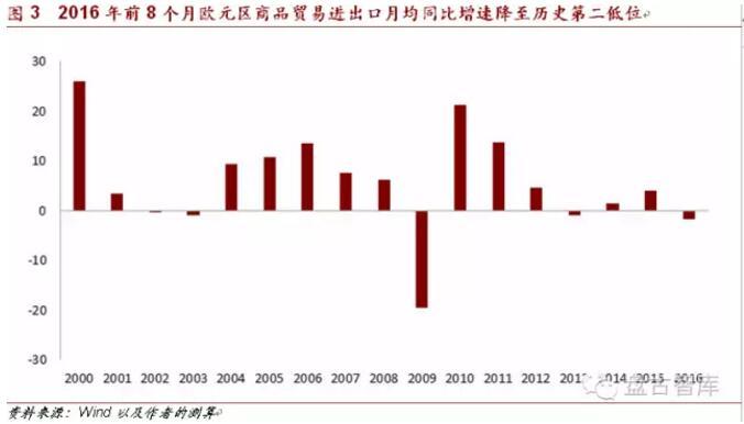 欧洲经济总量2017_2015中国年经济总量