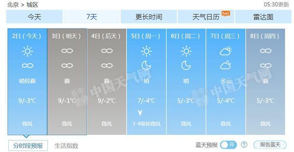 北京发重污染橙色预警 雾霾将贯穿周末