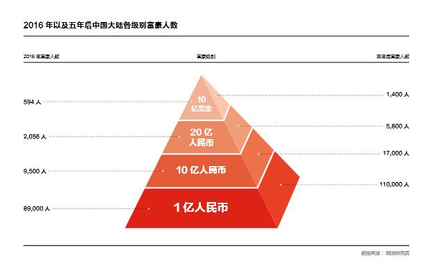 胡润财富报告:中国亿万富豪有25%为炒房者或股民
