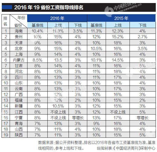 19省发布工资指导线