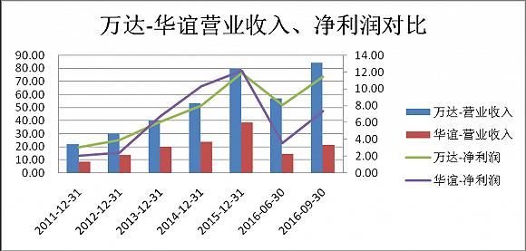 来源:Wind资讯、界面新闻研究部 单位:亿元