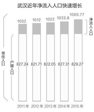 武汉常住人口迅速增长。(单位:万人)