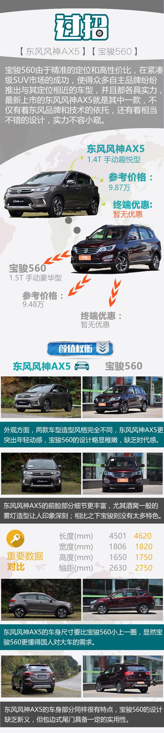 东风风神AX5对比宝骏560 与标杆的较量