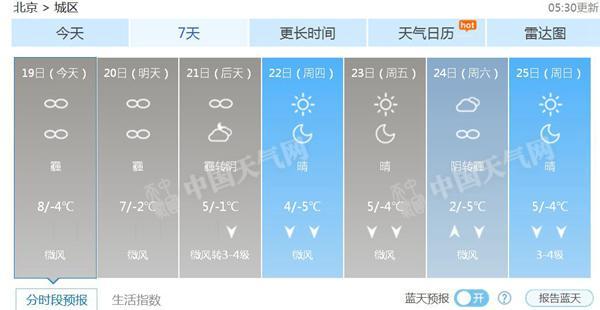 北京将来7气候候预报。