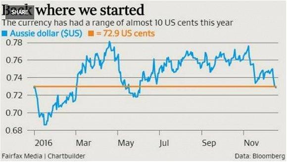 澳元对美元和人民币汇率均下跌 所以该买买买房了么?