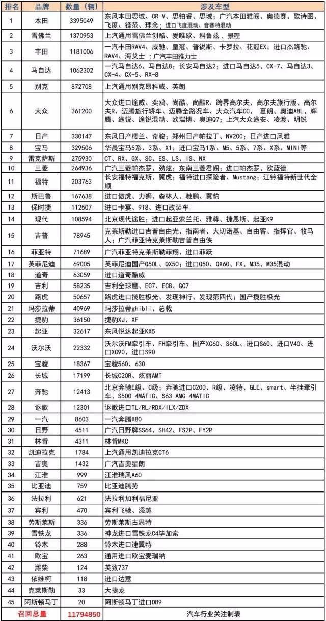 """果然全是""""日系""""!2016年汽车召回数量榜单出炉"""