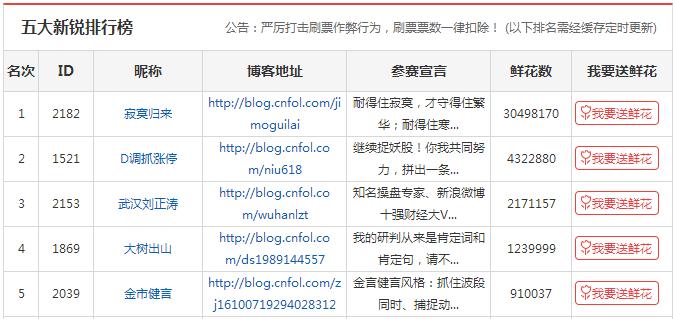 2016财经博客十强榜单出炉 财经自媒体天赢居成功夺冠