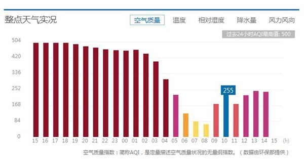 北京AQI实时情况,上午从二级良(69)迅速转为五级重度污染(255)。