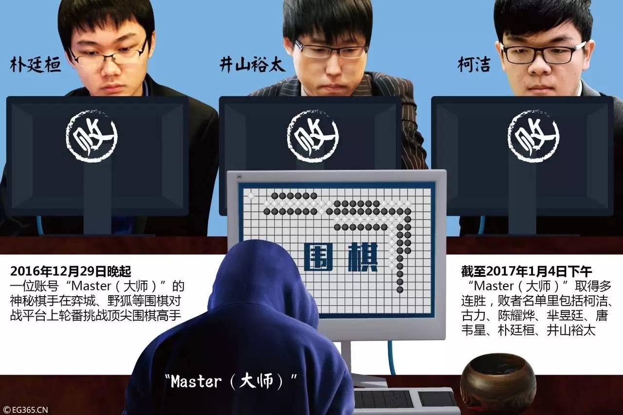 好奇| 60连胜!神秘围棋手Master自曝身份,果然是TA……