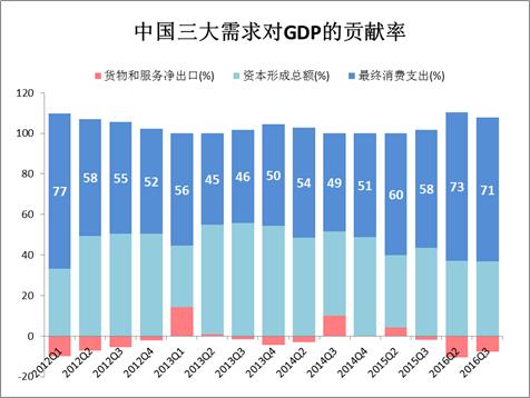 gdp的增长_我国gdp的增长