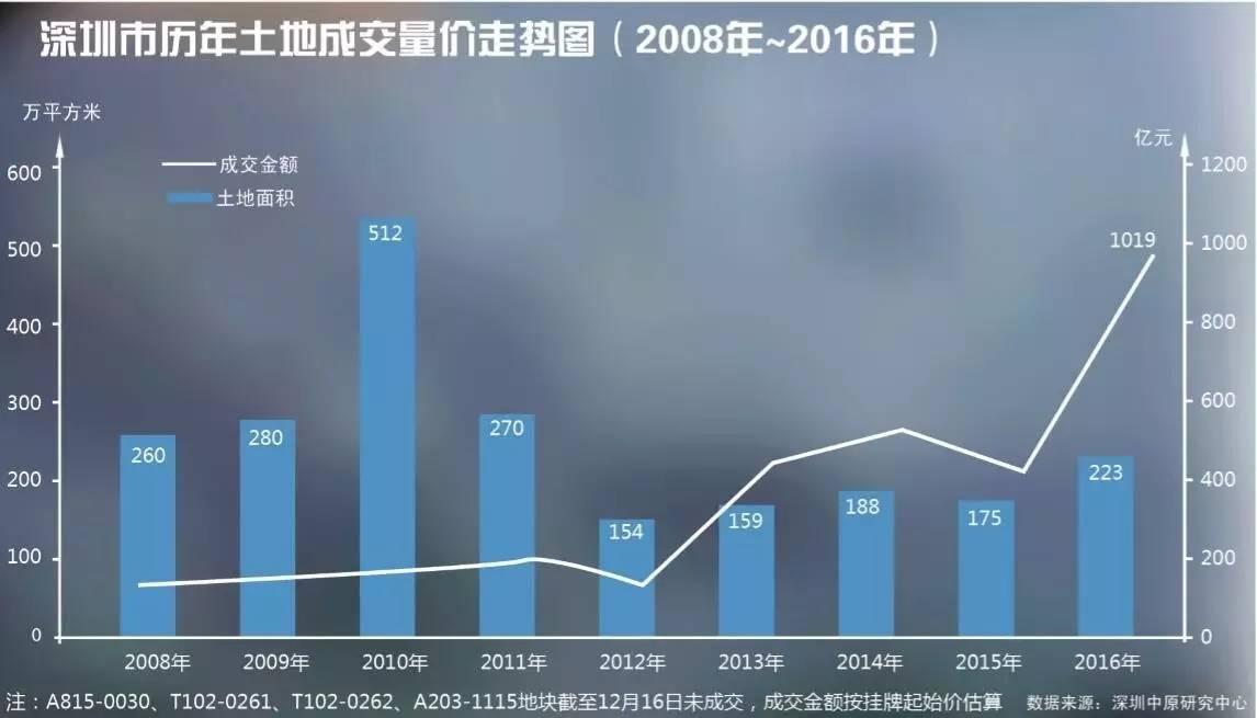 深圳土地流拍背后:业内直言开发商政府各有打