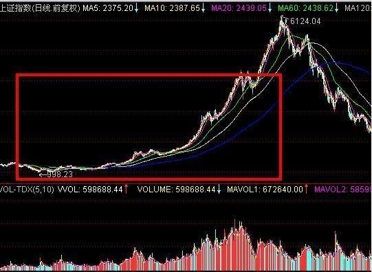 股票精准的抄底技巧,散户抓涨停板【图解】|股