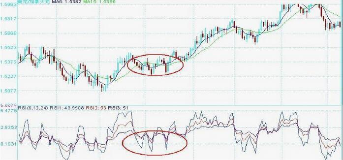 股票技术面分析,如何化被动为主动?|股票|形态