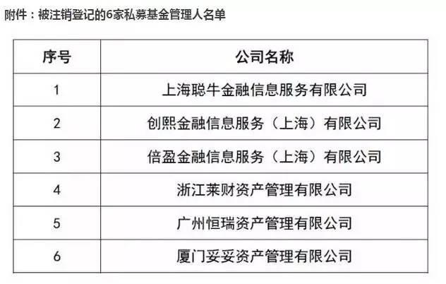 配资监督管理局:监管对场外配资出手了!6家配资私募被注销登记