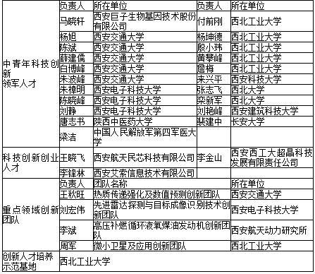 陕西29人(个)入选科技部2016年创新人才推进计划