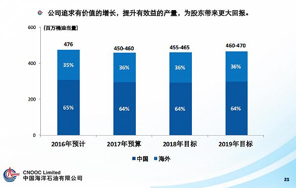 中海油未来三年产量目标。来源:中海油官网