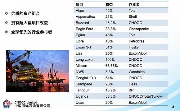 来源:中海油官网