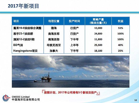 中海油2017年投产的五大新项目。来源:中海油官网
